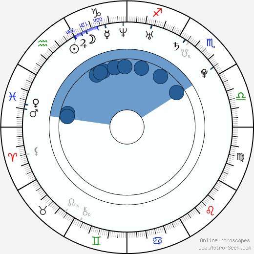 Eve Sanders wikipedia, horoscope, astrology, instagram