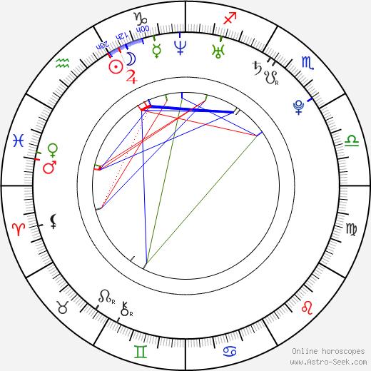 Eve Sanders день рождения гороскоп, Eve Sanders Натальная карта онлайн