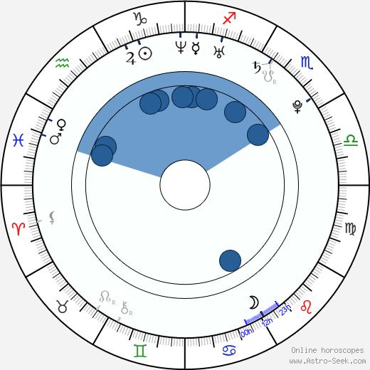 Geurina Pak wikipedia, horoscope, astrology, instagram