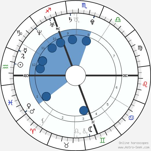 Grégory Baugé wikipedia, horoscope, astrology, instagram