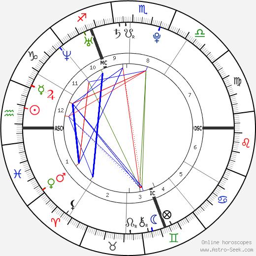 Грегори Боже Grégory Baugé день рождения гороскоп, Grégory Baugé Натальная карта онлайн