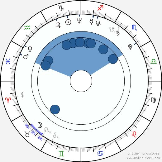 Ismaël Bangoura wikipedia, horoscope, astrology, instagram