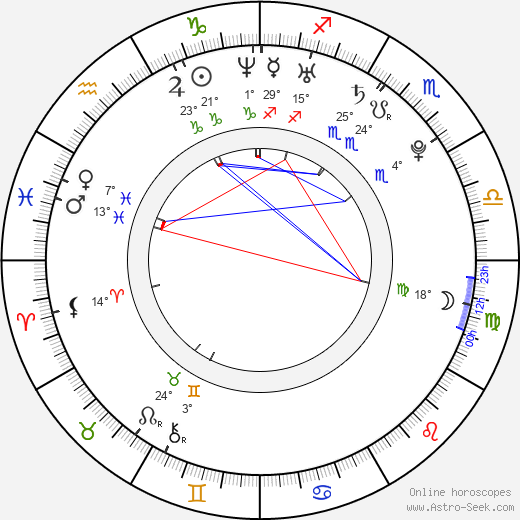 Ivanna Benešová birth chart, biography, wikipedia 2018, 2019