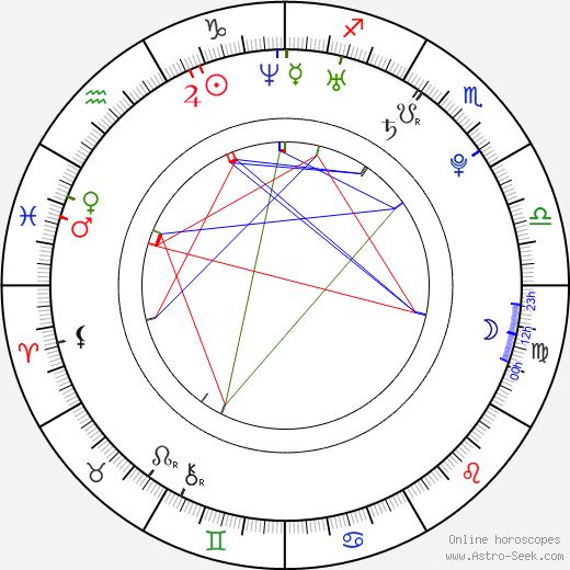 Ivanna Benešová astro natal birth chart, Ivanna Benešová horoscope, astrology