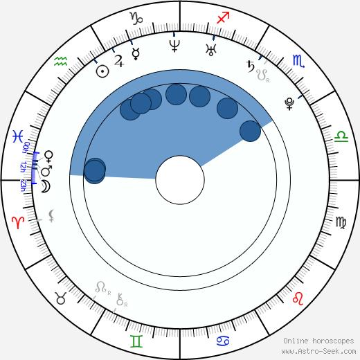 Jakub Strzelecki wikipedia, horoscope, astrology, instagram