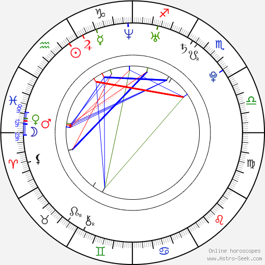 Jakub Strzelecki birth chart, Jakub Strzelecki astro natal horoscope, astrology
