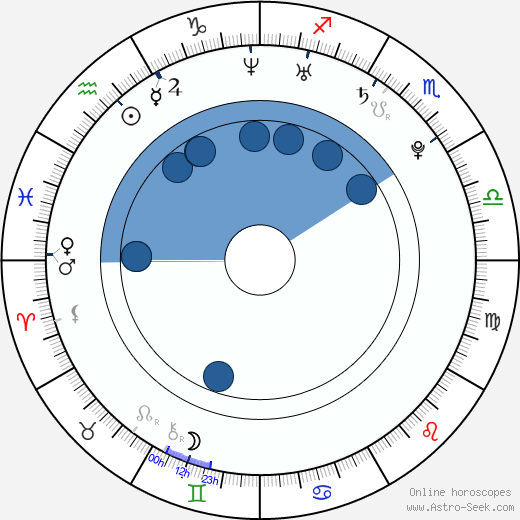 Kalomoira Sarantis wikipedia, horoscope, astrology, instagram