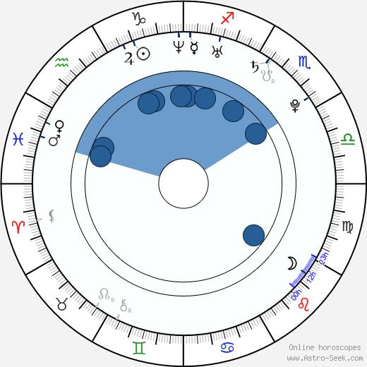 Kika Edgar wikipedia, horoscope, astrology, instagram