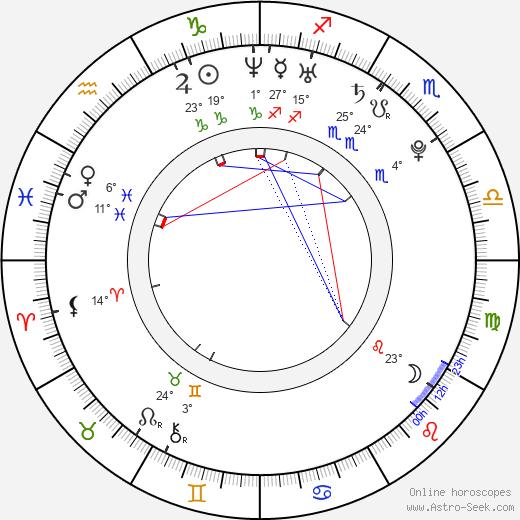 Kika Edgar birth chart, biography, wikipedia 2019, 2020