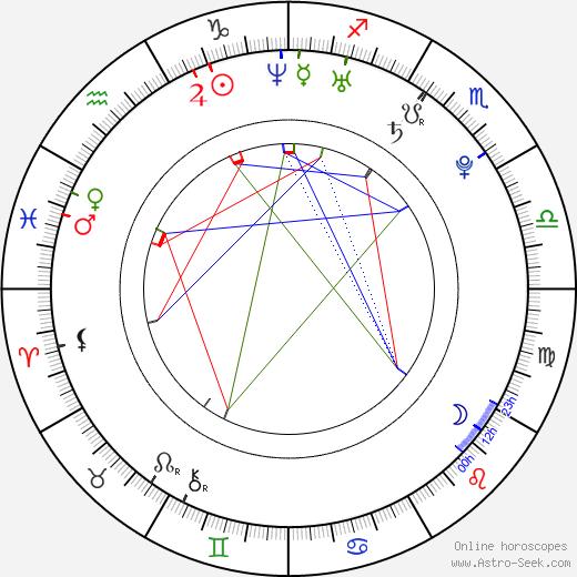 Kika Edgar birth chart, Kika Edgar astro natal horoscope, astrology