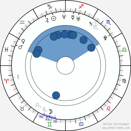 Lenora Crichlow wikipedia, horoscope, astrology, instagram