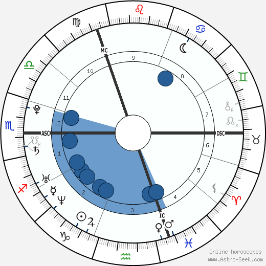 Lewis Hamilton horoscope, astrology, sign, zodiac, date of birth, instagram
