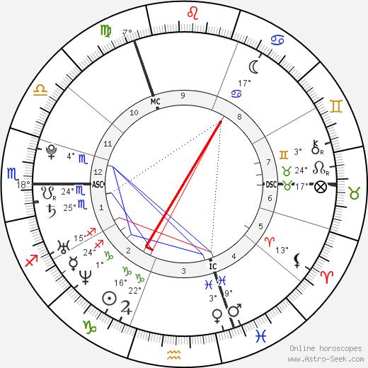 Lewis Hamilton birth chart, biography, wikipedia 2019, 2020