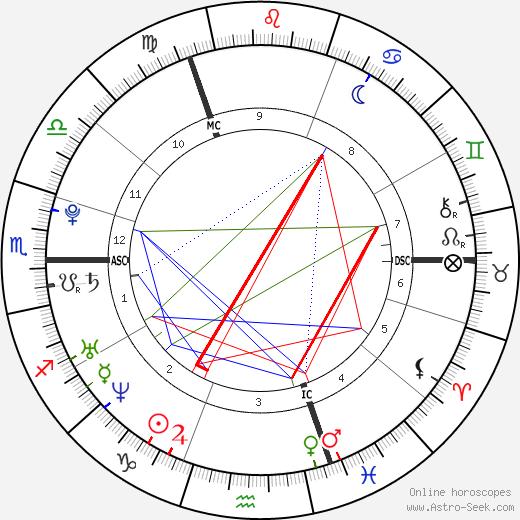 Lewis Hamilton astro natal birth chart, Lewis Hamilton horoscope, astrology