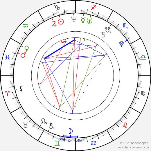 Mélanie Bernier день рождения гороскоп, Mélanie Bernier Натальная карта онлайн