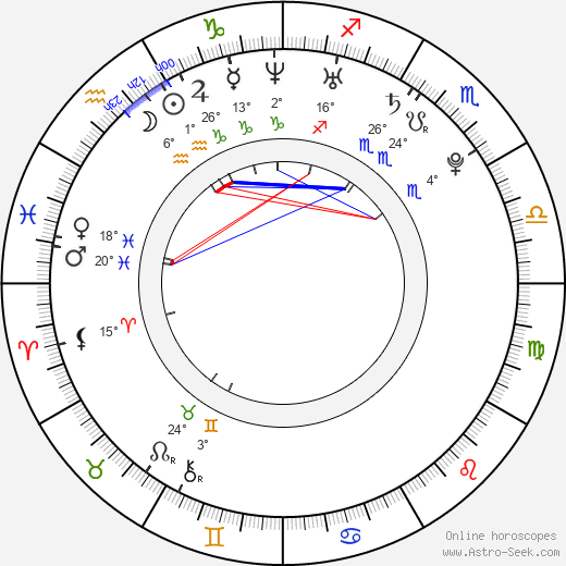 Michaela Krutská birth chart, biography, wikipedia 2019, 2020