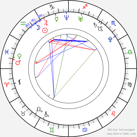 Michaela Krutská birth chart, Michaela Krutská astro natal horoscope, astrology