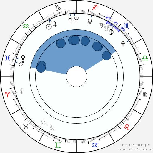Min-ki Lee wikipedia, horoscope, astrology, instagram
