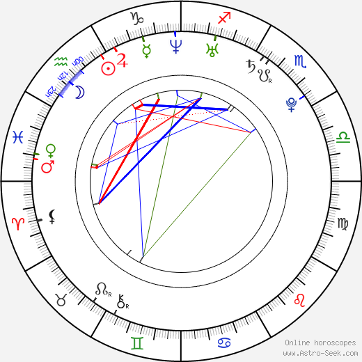 Mohamed Sissoko birth chart, Mohamed Sissoko astro natal horoscope, astrology