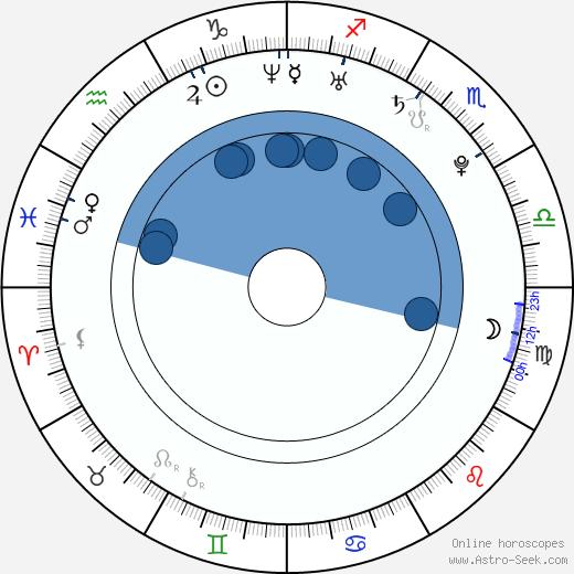 Navin Kundra wikipedia, horoscope, astrology, instagram