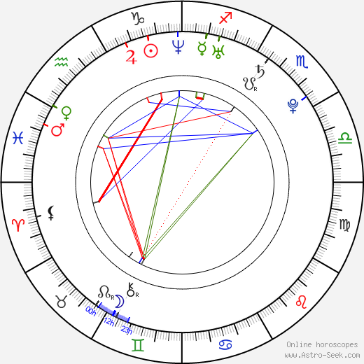 Nicole Beharie astro natal birth chart, Nicole Beharie horoscope, astrology