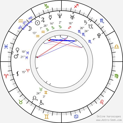 Orianthi tema natale, biography, Biografia da Wikipedia 2020, 2021