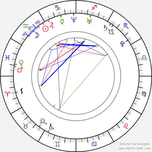 Орианти Панагарис Orianthi день рождения гороскоп, Orianthi Натальная карта онлайн
