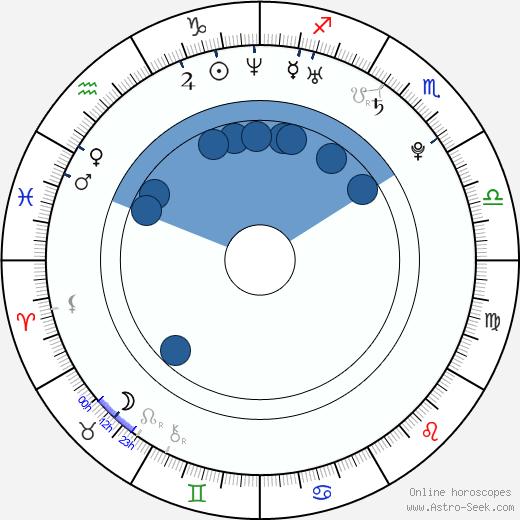 Renáta Czadernová wikipedia, horoscope, astrology, instagram