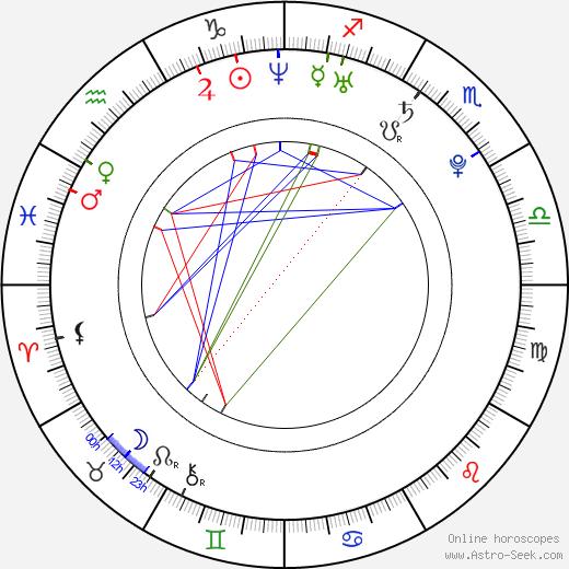 Renáta Czadernová tema natale, oroscopo, Renáta Czadernová oroscopi gratuiti, astrologia