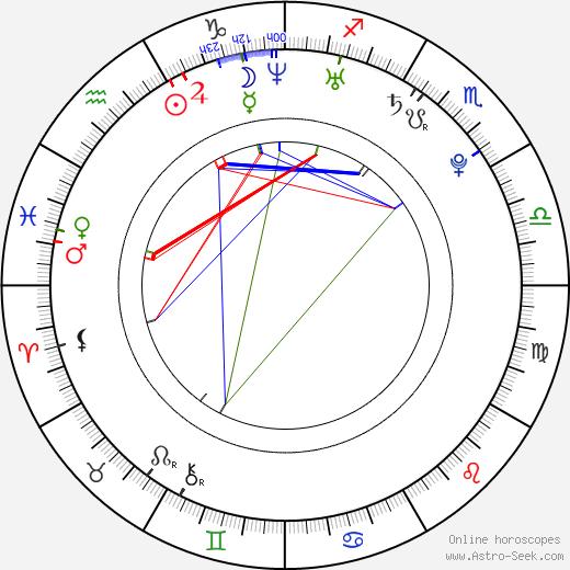Rika Ishikawa astro natal birth chart, Rika Ishikawa horoscope, astrology