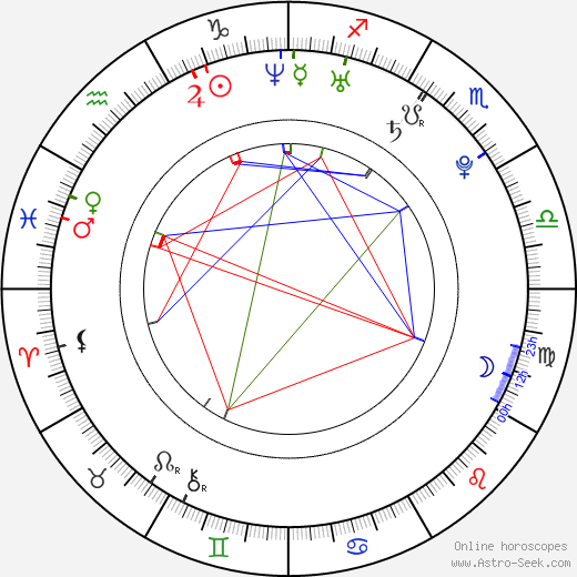 Robert Nilsson birth chart, Robert Nilsson astro natal horoscope, astrology