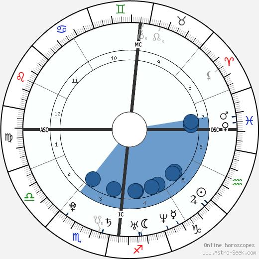 Simone Simons wikipedia, horoscope, astrology, instagram