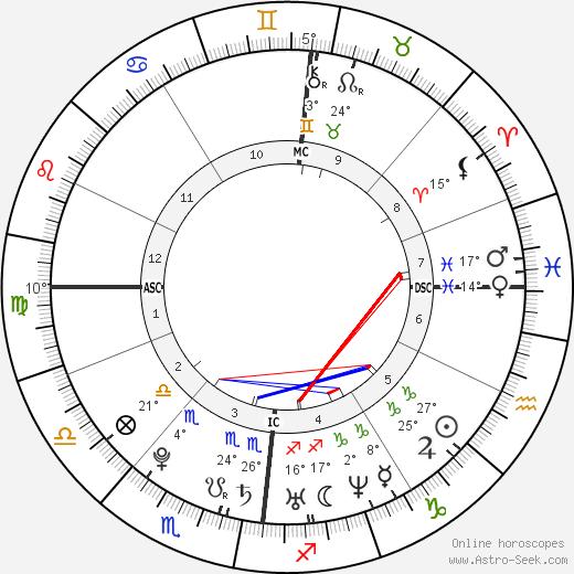 Simone Simons birth chart, biography, wikipedia 2019, 2020