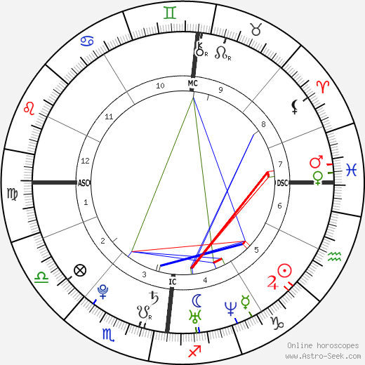 Simone Simons astro natal birth chart, Simone Simons horoscope, astrology