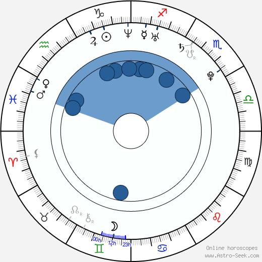 So-yi Yoon wikipedia, horoscope, astrology, instagram