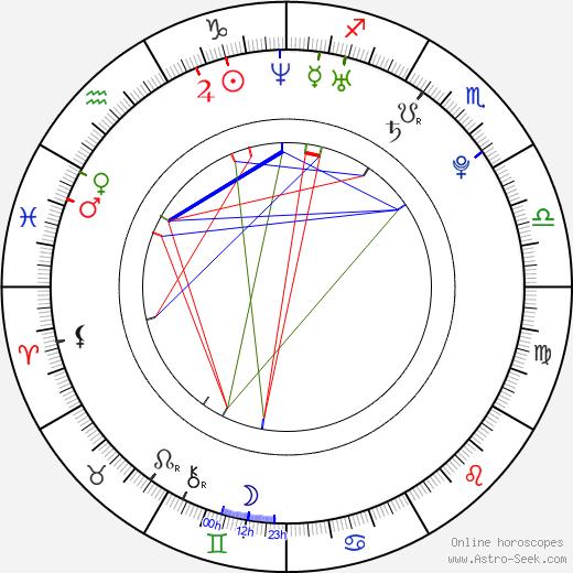 So-yi Yoon день рождения гороскоп, So-yi Yoon Натальная карта онлайн
