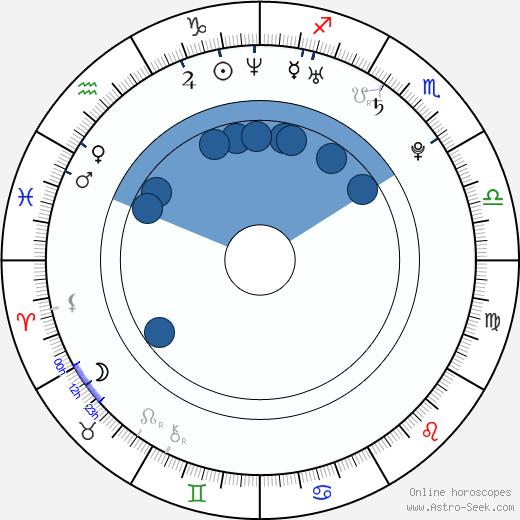 Sophie McShera wikipedia, horoscope, astrology, instagram