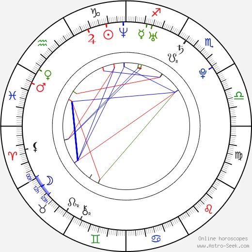 Sophie McShera birth chart, Sophie McShera astro natal horoscope, astrology