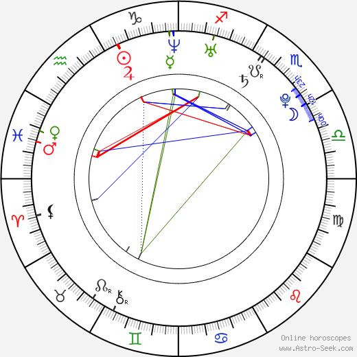 Sylva Koblížková astro natal birth chart, Sylva Koblížková horoscope, astrology