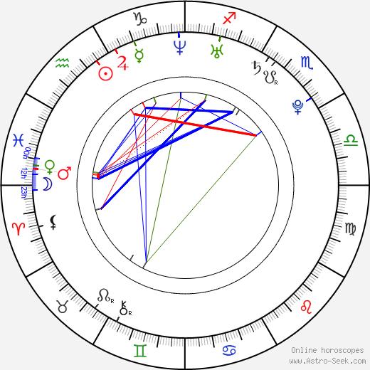 Тина Григорьевна Кароль Tina Karol день рождения гороскоп, Tina Karol Натальная карта онлайн