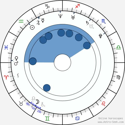 Torrey Mitchell wikipedia, horoscope, astrology, instagram