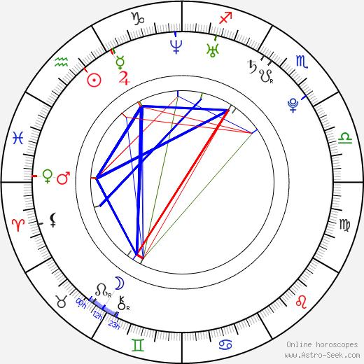 Torrey Mitchell birth chart, Torrey Mitchell astro natal horoscope, astrology