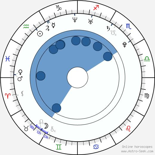 Ximena Duque wikipedia, horoscope, astrology, instagram