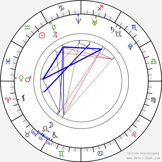 Ximena Duque день рождения гороскоп, Ximena Duque Натальная карта онлайн