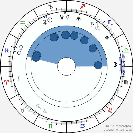 Yohana Cobo wikipedia, horoscope, astrology, instagram