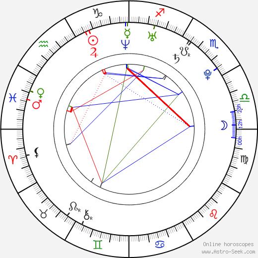 Yohana Cobo astro natal birth chart, Yohana Cobo horoscope, astrology