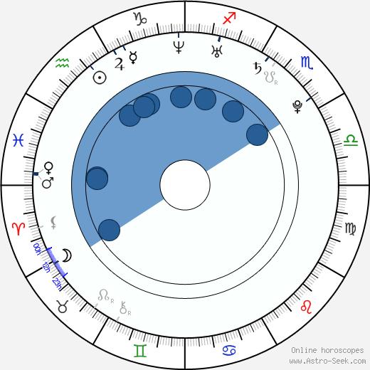 Zdenka Procházková wikipedia, horoscope, astrology, instagram