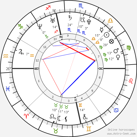 Alexandra Brown birth chart, biography, wikipedia 2019, 2020