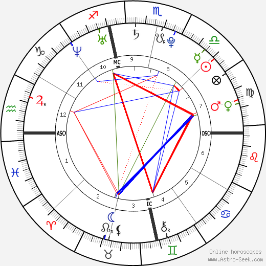 Alexandra Brown astro natal birth chart, Alexandra Brown horoscope, astrology