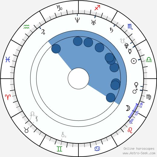 Anthony Bradford wikipedia, horoscope, astrology, instagram